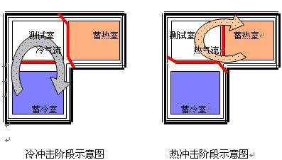 天津蓄温式冷热冲击试验机