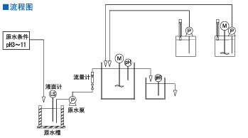 中和装置,pH自动中和装置