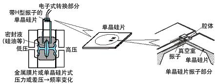 单晶硅谐振式差压变送器原理
