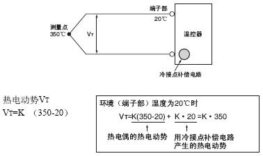 补偿导线如果不符合热电偶的特性,就无法正确测量温度.