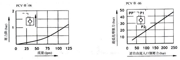 2 阀代号 公称通径(mm) 控制油路 开启压力(bar) 叠加式液控单向阀