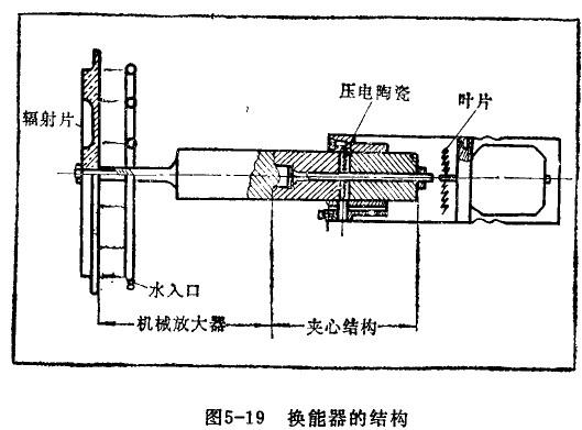 压电超声器件及装置,大部分在固体中或液体中使用。但在空气中也将重要的应用,如果能在空气中获得大功率超声波,则可用于除尘、干燥等等作业。   空气的声阻抗低、而声吸收大,故首先要求超声技能器的辐射阻抗与空气的声阻抗尽可能匹配,其次是集市能量,即要求换能器有尖锐的指向性。空气中的超声源毛流体动力式、电磁式、磁致伸缩式和压电式,而要兼顾高效率、向指向性和大功率、则需特别设计。   气体中席用的大功率超声技能器由三部分组成,一是夹芯式压电换能氓它有较高的心声效率;二是增大振幅的变幅杆;三是与气体阻抗匹配的阶梯形弯