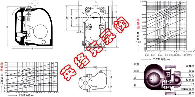 suna26h杠杆浮球式蒸汽疏水阀技术参数表