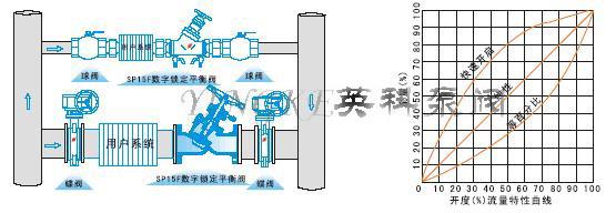 六,sp45,sp15数字锁定平衡阀安装图图片