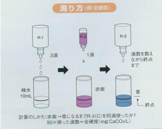滴定实验操作步骤