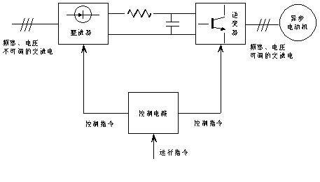 开关器件接受控制电路中spwm调制信号的控制,将直流电逆变成三相交流