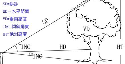 美国图帕斯激光测距测高仪