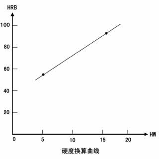 韦氏硬度HW与洛氏硬度HRB换算曲线