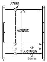 NPN/PNP输出型