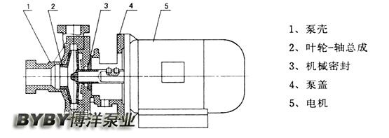 螺紋式塑料泵
