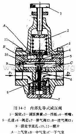 可采用不带溢流阀的减压阀(即普通减压阀),其符号如图14—1c所示.图片