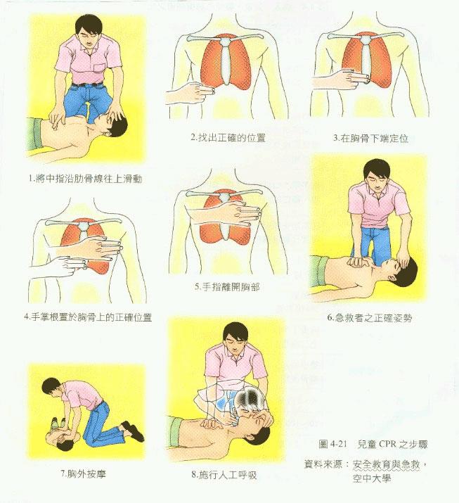 儿童现场心肺复苏方法步骤急救图片