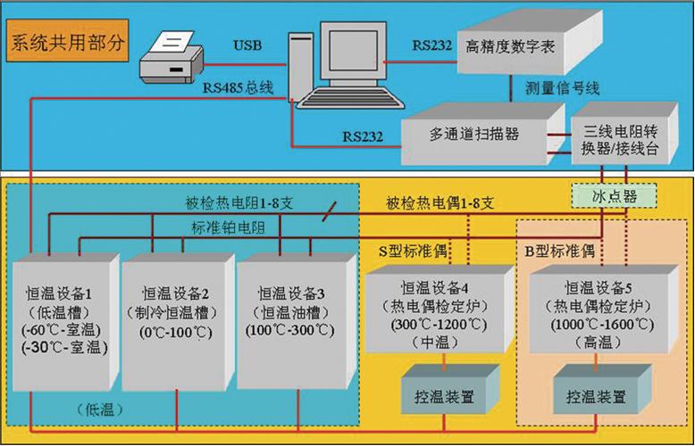 智能化热工仪表检测系统