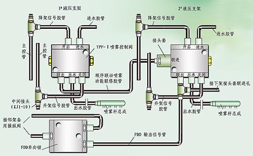 液压支架用自动喷雾控制阀图片