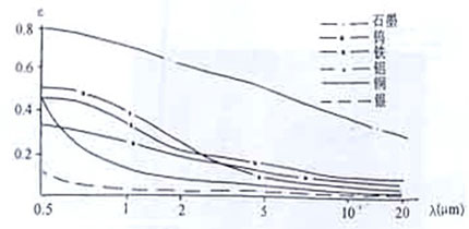 工作原理    图二是典型的单波段红外测温仪方框图