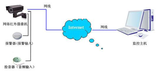 网络摄像机结构图