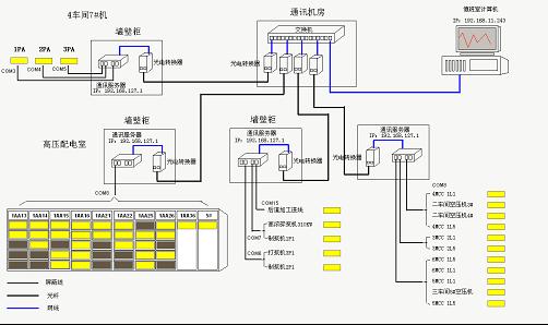 1、 高压配电间内我司智能仪表ACR220EL共28台,采用1根屏蔽双绞线连接至通讯管理机,进行数据的集中采集;2车间及3车间内我司智能仪表ACR220EL共11台,采用1根屏蔽双绞线连接至通讯管理机;1车间内我司智能仪表ACR220EL共5台,采用1根屏蔽双绞线连接至通讯管理机,进行数据的集中采集;4车间内我司智能仪表ACR220EL共3台,采用1根屏蔽双绞线连接至通讯管理机,进行数据的集中采集;通讯线缆均采取屏蔽线接地,防止强电信号干扰,末端加装120欧电阻,增强线路信号,保障了数据传输的实时性
