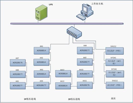 电力监控软件在天津仁恒河滨花园智能配电系统中的应用