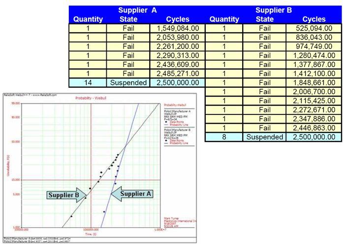 可靠性设计之案例分析:供应商选择