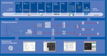 目的就是从能源消费的观点管理和配置配电系统,降低运行费用.