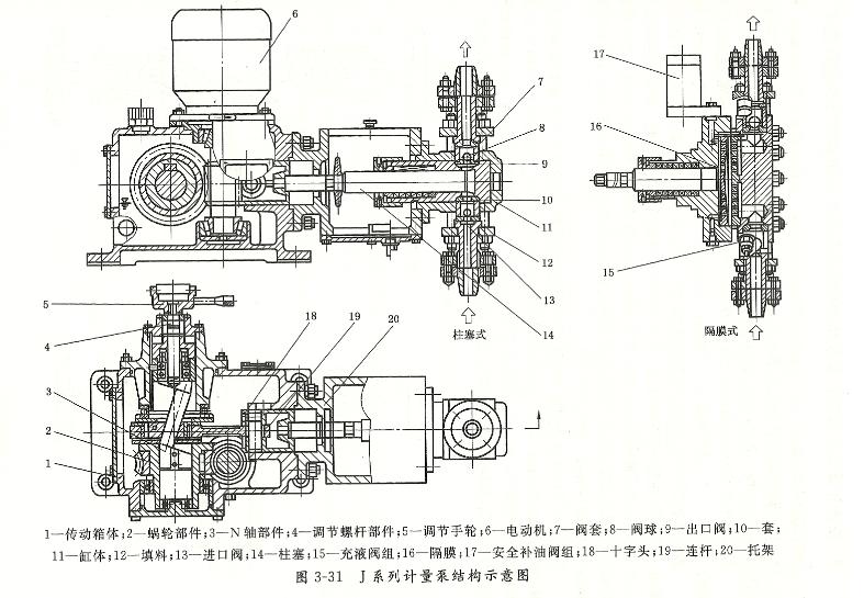 计量泵的流量调节方式及结构 常用的有:调节柱塞(或活塞)行程、调节泵速、兼有调行程和泵速三种,其中以调节行程的方式应用最广。该方法简单、可靠,在小流量时仍能维持较高的计量精度。行程调节方式有以下三种: (1)停车时手动调节:在停车时手动调节计量泵的行程。 (2)运转中手动调节:在泵运转中改变轴向位移,以间接改变曲柄半径,达到调节行程长度的目的。常用方式有N形曲轴调节、L形曲轴调节和偏心凸轮调节等。 (3)运转中自动调节:常见有气动控制和电动控制两种。气动控制是通过改变气源压力信号达到自动调节行程的目的;电