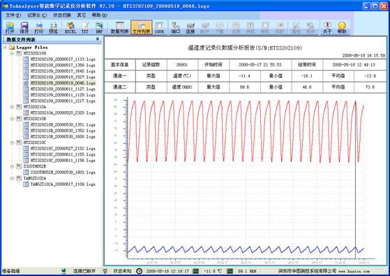 S300系列智能温湿度数据记录仪配置专业的记录数据分析处理软件ToAnalyzer,标准Windows 95/98/2000/XP/Vista界面,可与智能记录仪进行通讯,设置智能记录仪的工作状态,读取智能记录仪采集的数据。其主要功能为,在Windows 下,对采集的数据可进行列表、绘制曲线、设置工程单位、求平均值、峰值和实时显示功能。数据能按TEXT格式输出,也能进入EXCEL电子表格或专门的软件进行数据处理,绘制棒图、饼图,进行曲线拟合等。