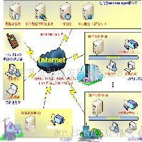 远程音视频监控系统