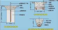 防静电接地工程乐成案例 HWD