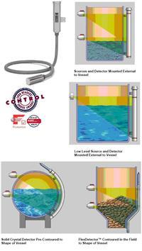 FlexDector X96S系列射線型連續液/物位計 FlexDector X96S