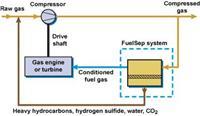 燃油燃氣空調------分離H2S,C3+,CO2,N2,H2O技術方案 FuelSep