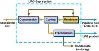 LPG-Sep係列LPG回收伴生氣---------膜分離解決方案 LPG-Sep