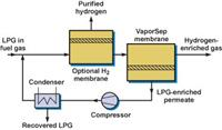 煉廠氣升級膜分離解決方案 REFINERY GAS UPGRADING: LPG AND H2 RECOVERY FROM F