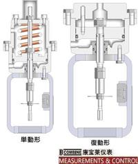 C-25系列汽缸式执行机构(300mm) C-25