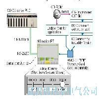 NS系列梯形图监控软件