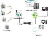 无线温湿度监测系统 TCP/IP