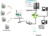 无线温湿度监测系统 WIFI