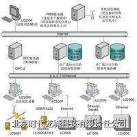 网络化设备点检状态监测系统 LC2000
