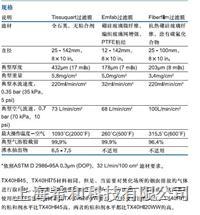 PM2.5 空气检测滤膜 7204 7204