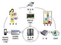 电话电码防伪查询验证系统 20-88315com