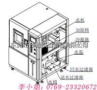 伟煌新款恒温恒湿试验机结构图 WHTH-408L-70-OYO/880