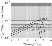 硒化铅(PbSe)探测器 PbSe