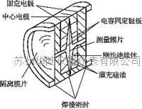 差压变送器基本结构