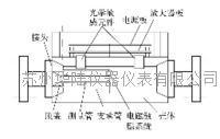 直管型科里奥利质量流量计的结构