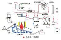 导热油炉结构图 YLG-700