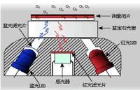 大连博克斯荧光法溶解氧仪