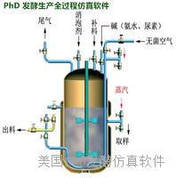 谷氨酸发酵生产全过程仿真软件