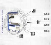 集成化生物信号采集处理系统