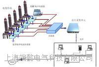 上海端懿DYPD-01MC型配网电缆局部放电在线监测系统6KV-35KV电缆检测
