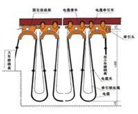YCB YCFB 行车用橡胶绝缘与护套变形动力电缆