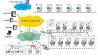 電能質量分析系統 電能質量分析系統